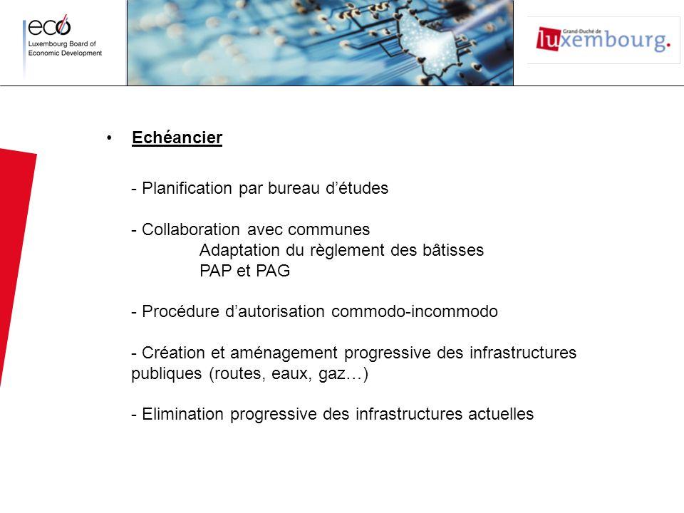 Echéancier - Planification par bureau détudes - Collaboration avec communes Adaptation du règlement des bâtisses PAP et PAG - Procédure dautorisation