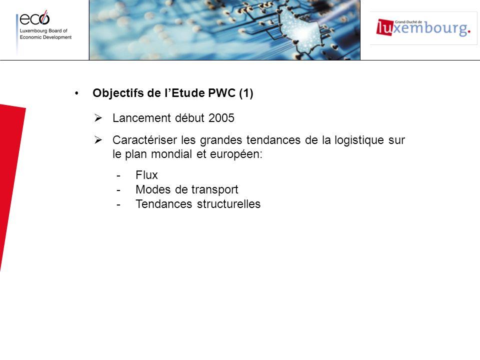 Plan daction (1) 1.Promouvoir le Luxembourg comme site logistique 2.
