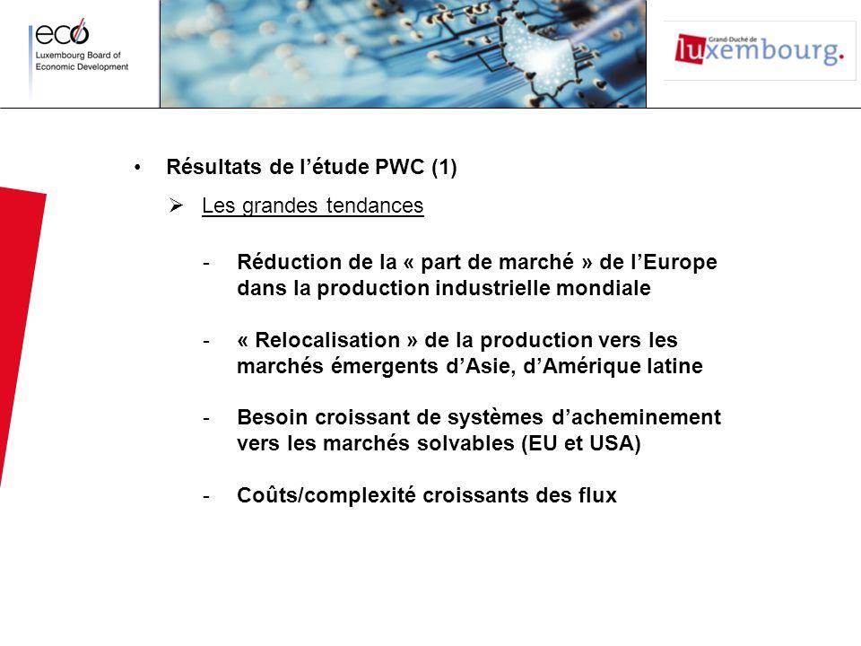 Résultats de létude PWC (1) Les grandes tendances -Réduction de la « part de marché » de lEurope dans la production industrielle mondiale -« Relocalisation » de la production vers les marchés émergents dAsie, dAmérique latine -Besoin croissant de systèmes dacheminement vers les marchés solvables (EU et USA) -Coûts/complexité croissants des flux