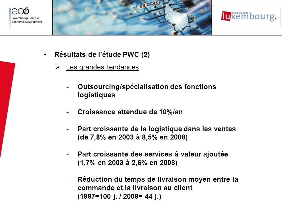 Résultats de létude PWC (2) Les grandes tendances -Outsourcing/spécialisation des fonctions logistiques -Croissance attendue de 10%/an -Part croissante de la logistique dans les ventes (de 7,8% en 2003 à 8,5% en 2008) -Part croissante des services à valeur ajoutée (1,7% en 2003 à 2,6% en 2008) -Réduction du temps de livraison moyen entre la commande et la livraison au client (1987=100 j.