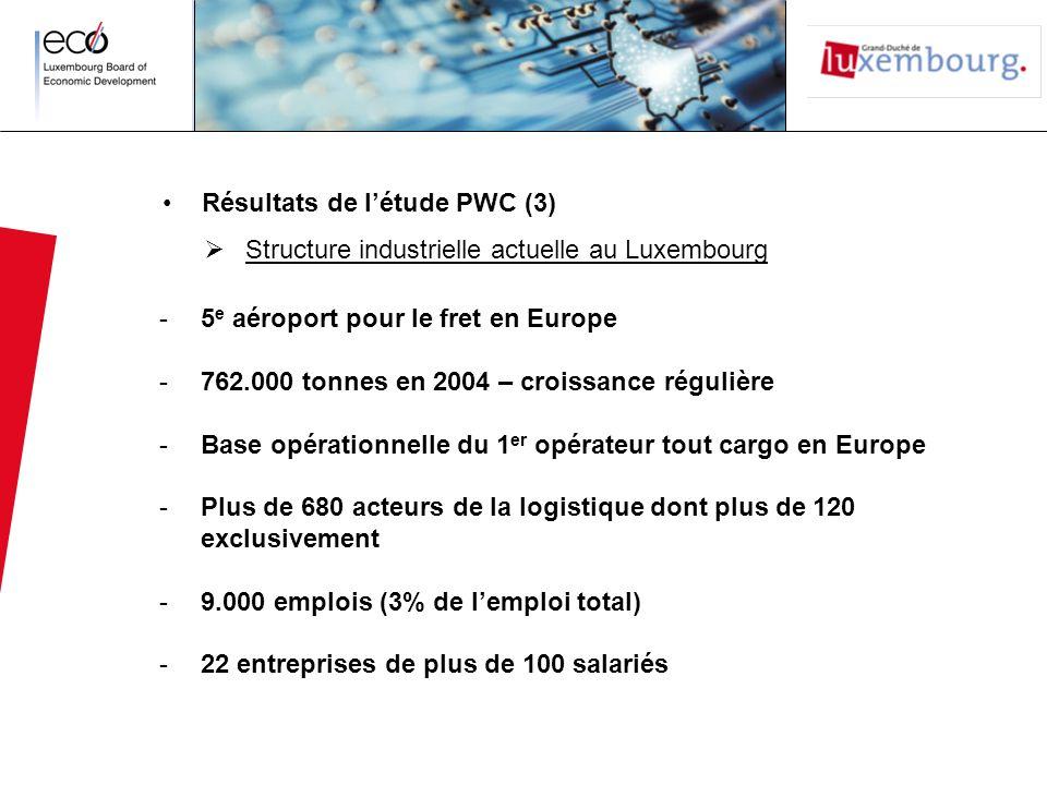 Résultats de létude PWC (3) Structure industrielle actuelle au Luxembourg -5 e aéroport pour le fret en Europe -762.000 tonnes en 2004 – croissance ré