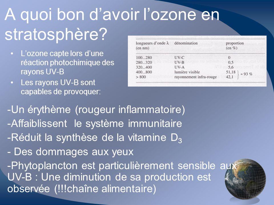 Le problème de la chute de lozone dans la stratosphère est lié à des composés particulièrement stables, les chlorofluorocarbures (CFC) Pourquoi.