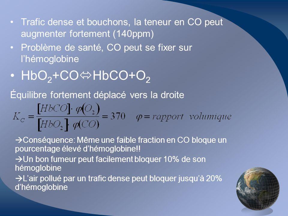 Trafic dense et bouchons, la teneur en CO peut augmenter fortement (140ppm) Problème de santé, CO peut se fixer sur lhémoglobine HbO 2 +CO HbCO+O 2 Équilibre fortement déplacé vers la droite Conséquence: Même une faible fraction en CO bloque un pourcentage élevé dhémoglobine!.