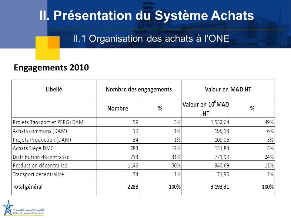 II.1 Organisation des achats à lONE II. Présentation du Système Achats Engagements 2010