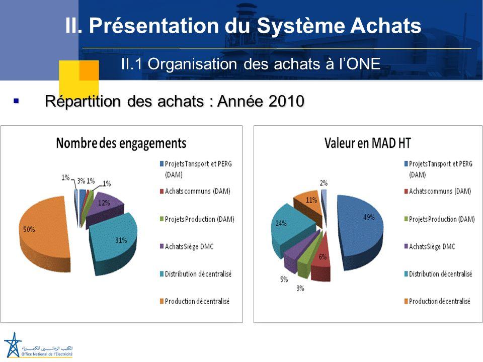 II.1 Organisation des achats à lONE II. Présentation du Système Achats Répartition des achats : Année 2010 Répartition des achats : Année 2010