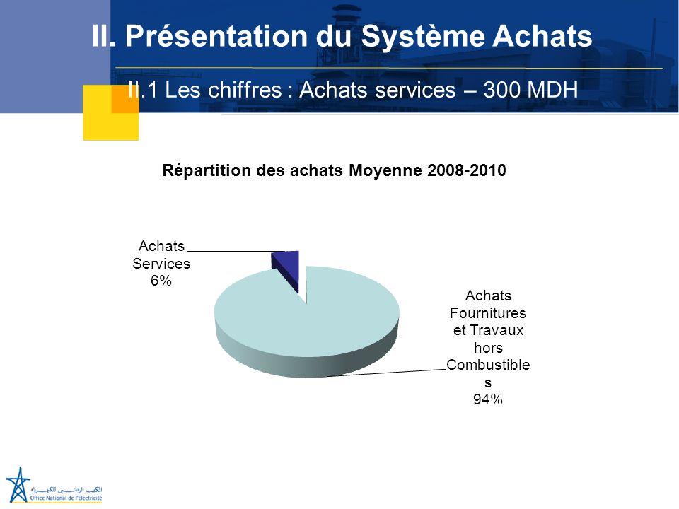 II.1 Les chiffres : Achats services – 300 MDH II. Présentation du Système Achats