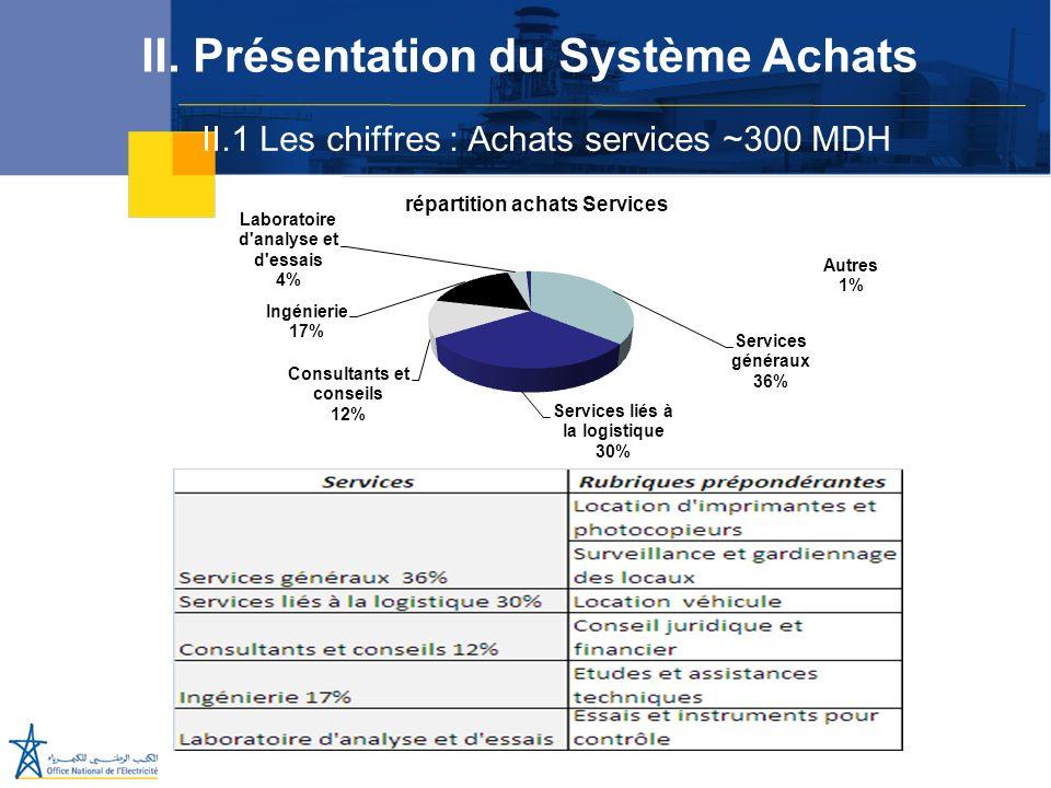 II.1 Les chiffres : Achats services ~300 MDH II. Présentation du Système Achats