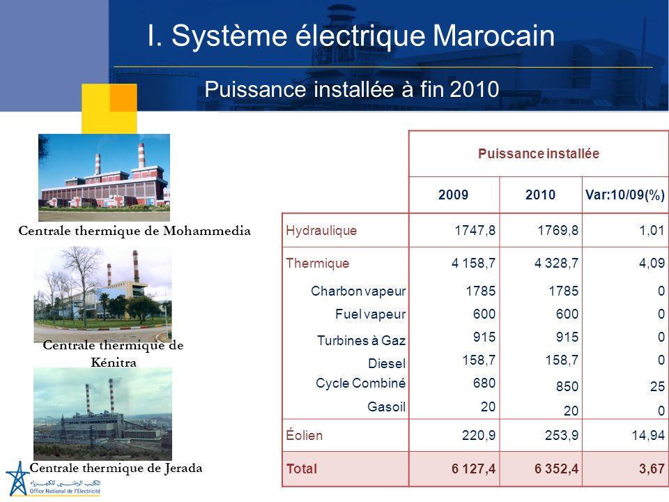 Réseaux électriques Réseau de Transport : 19 913km - 400 kV : 1 413 km -225 kV : 7 920 km -150kV : 147 km - 60 KV : 11 397 km Réseau de Distribution : 232 243 km - MT : 69 056 km - BT : 163 187 km I.