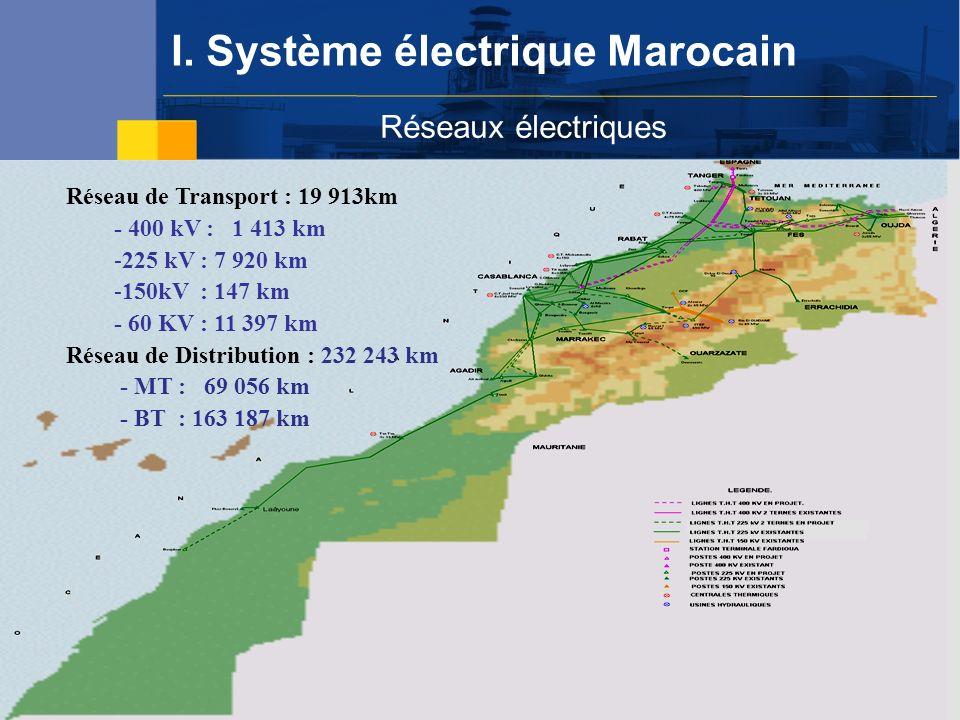 I.Système électrique marocain PERG Mise en œuvre: Année 1996 avec un taux de raccordement de 100 000 foyers par an Mise en œuvre: Année 1996 avec un taux de raccordement de 100 000 foyers par an Bilan stade 2010 : 96.8% Bilan stade 2010 : 96.8% Objectif : généralisation de laccès à lélectricité Objectif : généralisation de laccès à lélectricité Investissement réalisé : 20 milliards de DHs Investissement réalisé : 20 milliards de DHs