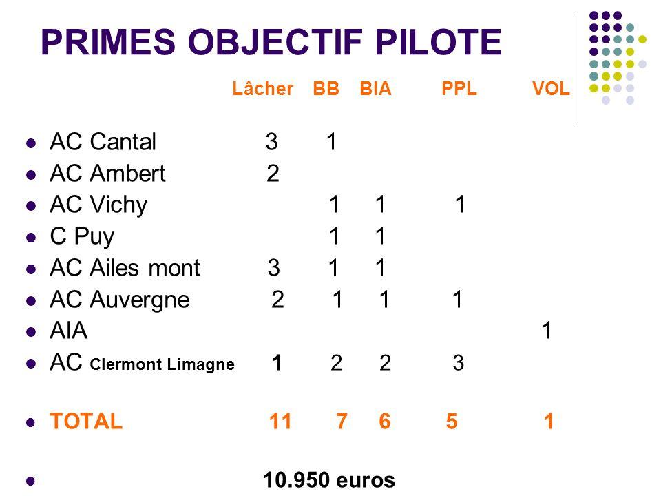 PRIMES OBJECTIF PILOTE Lâcher BB BIA PPL VOL AC Cantal 3 1 AC Ambert 2 AC Vichy 1 1 1 C Puy 1 1 AC Ailes mont 3 1 1 AC Auvergne 2 1 1 1 AIA 1 AC Clerm