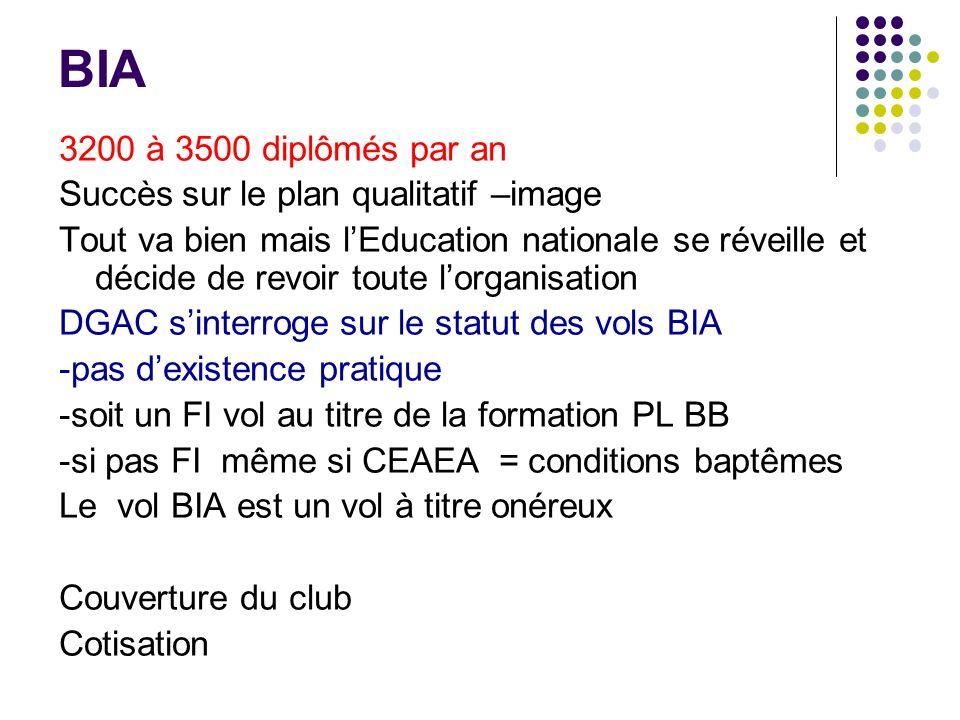 BIA 3200 à 3500 diplômés par an Succès sur le plan qualitatif –image Tout va bien mais lEducation nationale se réveille et décide de revoir toute lorg