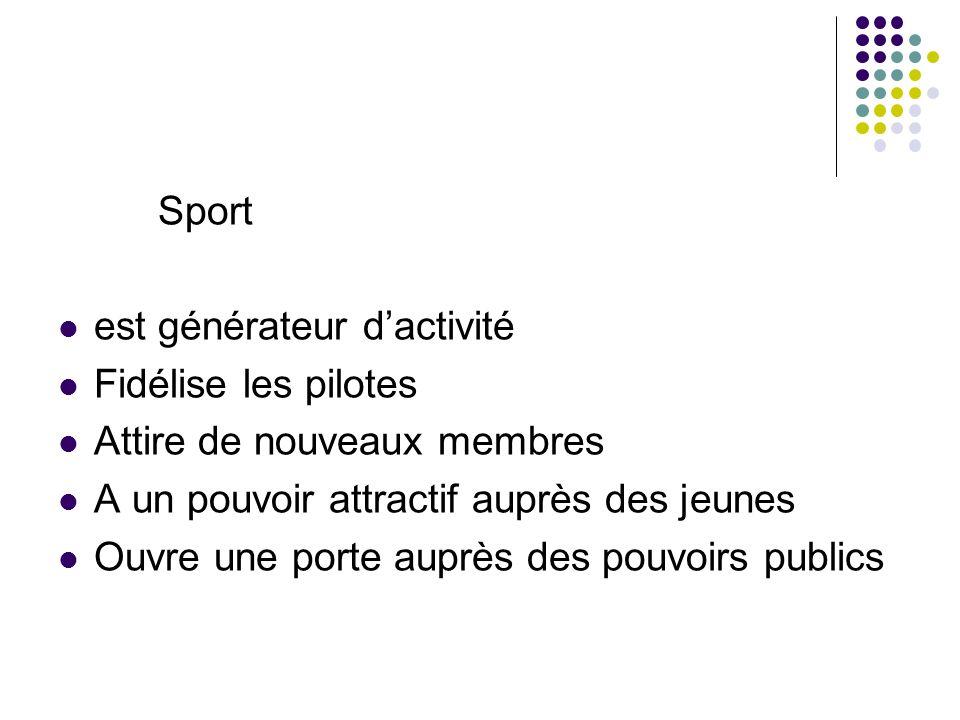 Sport est générateur dactivité Fidélise les pilotes Attire de nouveaux membres A un pouvoir attractif auprès des jeunes Ouvre une porte auprès des pou