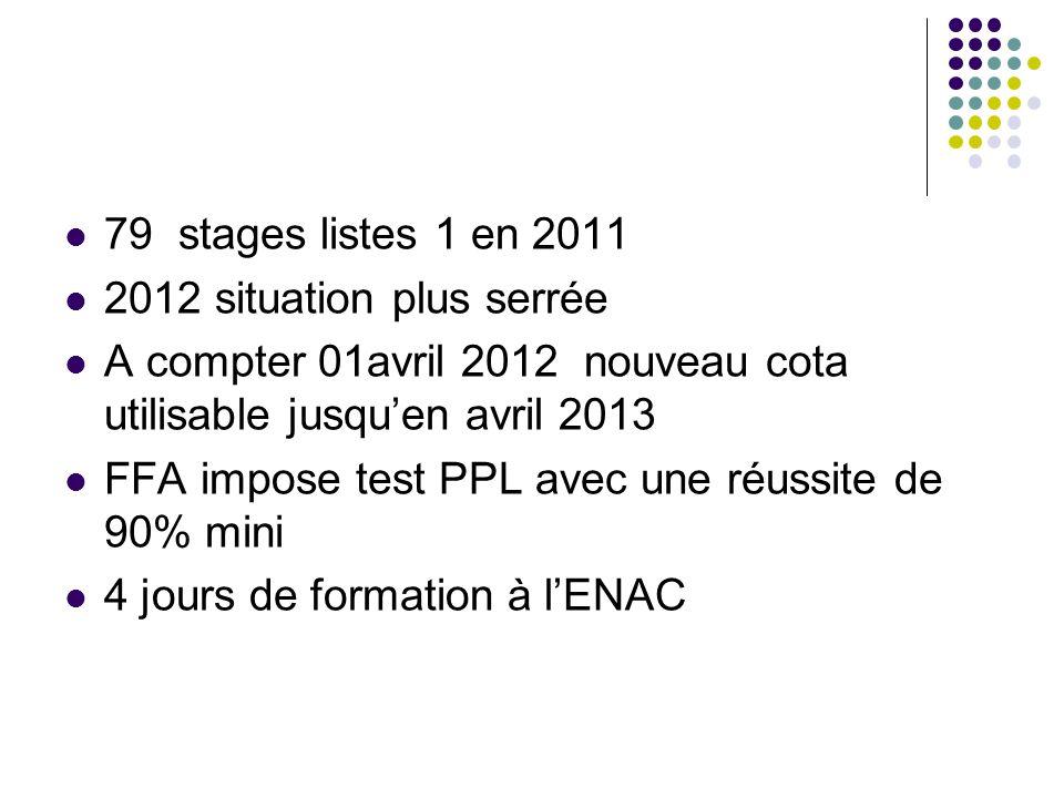 79 stages listes 1 en 2011 2012 situation plus serrée A compter 01avril 2012 nouveau cota utilisable jusquen avril 2013 FFA impose test PPL avec une r
