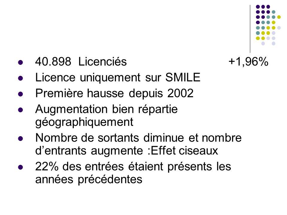 40.898 Licenciés +1,96% Licence uniquement sur SMILE Première hausse depuis 2002 Augmentation bien répartie géographiquement Nombre de sortants diminu