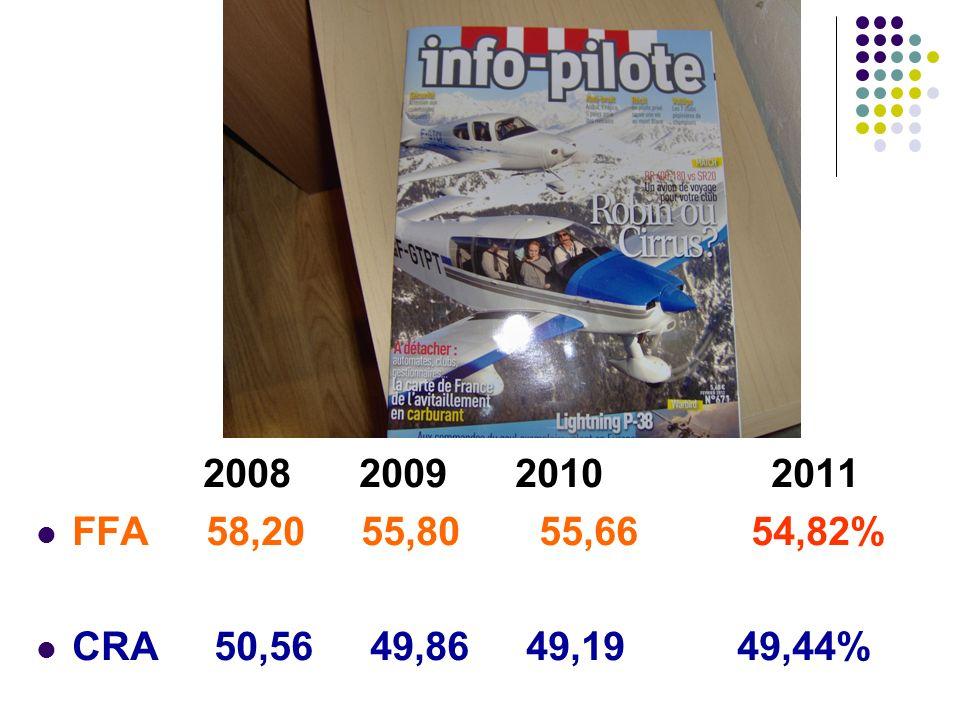 Les nouvelles licences européennes Le LAPL(A) - Light Aircraft Pilot Licence Âges minimums : 1er solo : au moins 16 ans Test LAPL : au moins 17 ans Privilèges : Vol sans rémunération et non commercial Europe des 27 + Suisse (+ autres pays si accords bilatéraux).