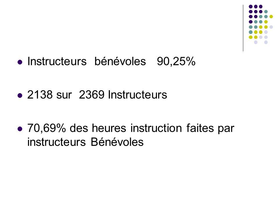 Instructeurs bénévoles 90,25% 2138 sur 2369 Instructeurs 70,69% des heures instruction faites par instructeurs Bénévoles