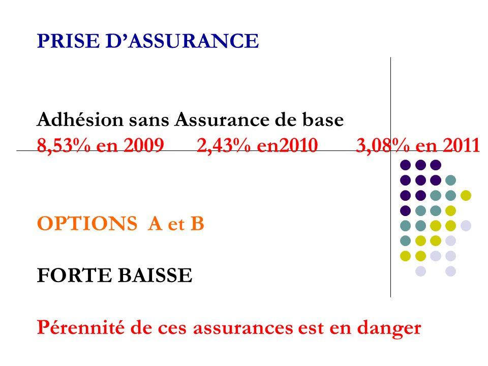 PRISE DASSURANCE Adhésion sans Assurance de base 8,53% en 2009 2,43% en2010 3,08% en 2011 OPTIONS A et B FORTE BAISSE Pérennité de ces assurances est