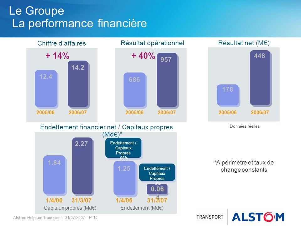 Alstom Belgium Transport - 31/07/2007 - P 10 Le Groupe La performance financière Chiffre daffaires (Md)* Résultat opérationnel (M)* Résultat net (M) +