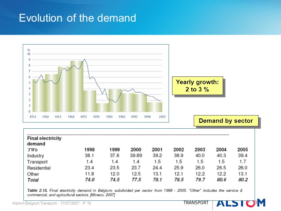Alstom Belgium Transport - 31/07/2007 - P 16 Evolution of the demand Yearly growth: 2 to 3 % Demand by sector