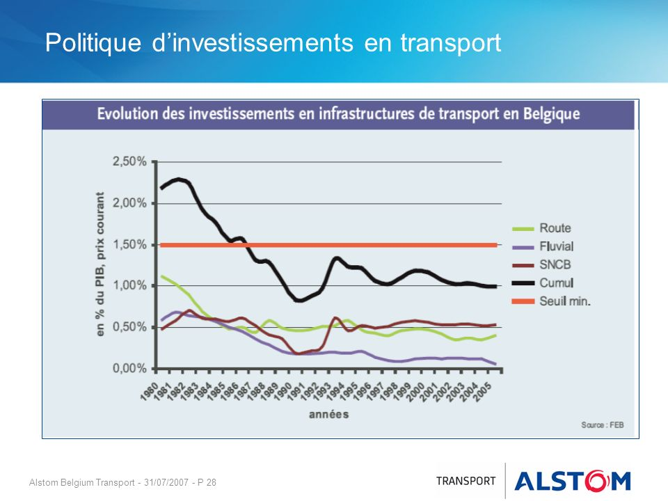 Alstom Belgium Transport - 31/07/2007 - P 28 Politique dinvestissements en transport