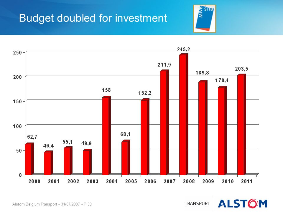 Alstom Belgium Transport - 31/07/2007 - P 39 Budget doubled for investment