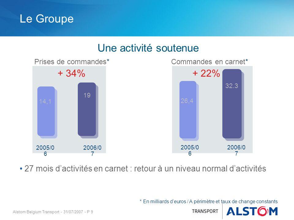 Alstom Belgium Transport - 31/07/2007 - P 9 Le Groupe Prises de commandes*Commandes en carnet* 14,1 19 + 34% 2005/0 6 2006/0 7 26,4 32.3 2005/0 6 2006