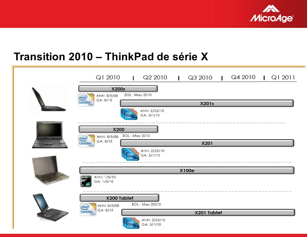 © 2006 MicroAge Transition 2010 – ThinkPad de série X