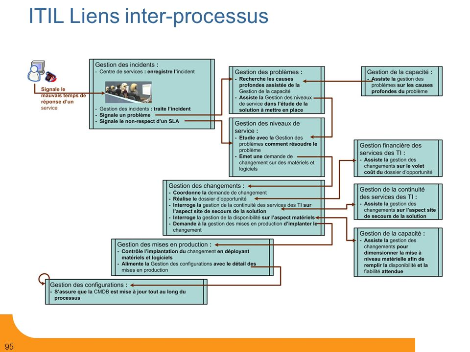Page 95 © Bull 2006 95 ITIL Liens inter-processus
