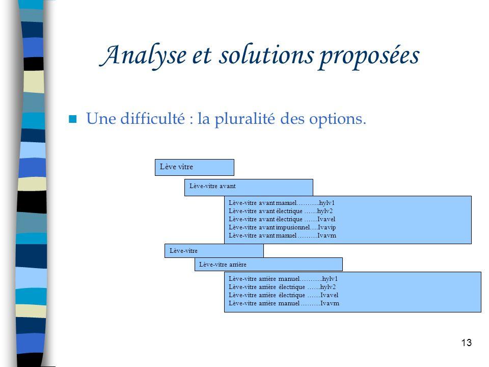 13 Analyse et solutions proposées Une difficulté : la pluralité des options. Lève vitre Lève-vitre avant Lève-vitre avant manuel………..hylv1 Lève-vitre
