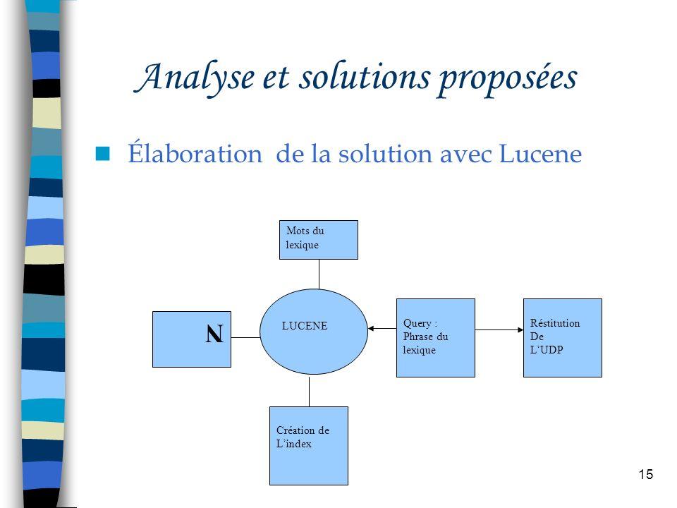 15 Analyse et solutions proposées Élaboration de la solution avec Lucene N LUCENE Mots du lexique Création de Lindex Query : Phrase du lexique Réstitu