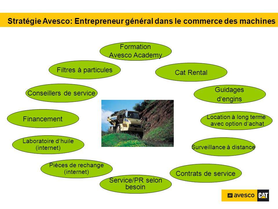 Stratégie Avesco: Entrepreneur général dans le commerce des machines Pièces de rechange (internet) Surveillance à distance Location à long terme avec