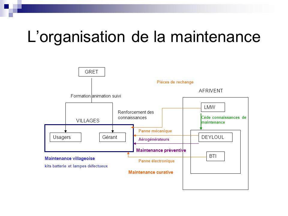 Lorganisation de la maintenance AFRIVENT DEYLOUL LMW BTI GérantUsagers Maintenance villageoise kits batterie et lampes défectueux Maintenance curative