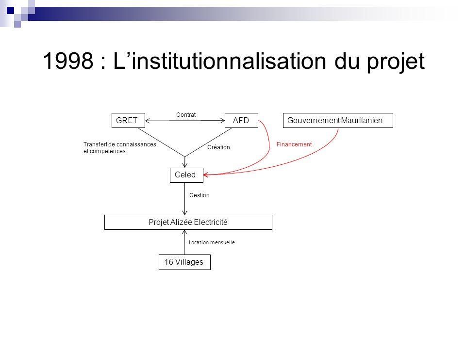 1998 : Linstitutionnalisation du projet GRET Projet Alizée Electricité Création AFD Contrat Celed Financement Gestion 16 Villages Location mensuelle T