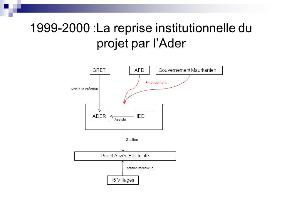 1999-2000 :La reprise institutionnelle du projet par lAder Projet Alizée Electricité AFD Financement Gestion 16 Villages Location mensuelle Gouverneme