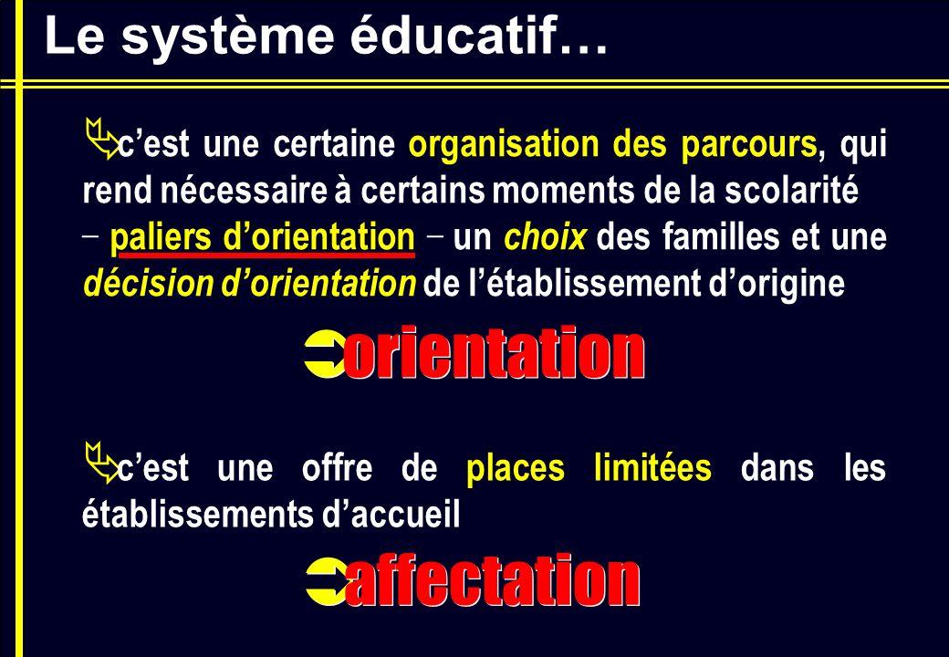 Le système éducatif… cest une offre de places limitées dans les établissements daccueil orientation affectation cest une certaine organisation des par