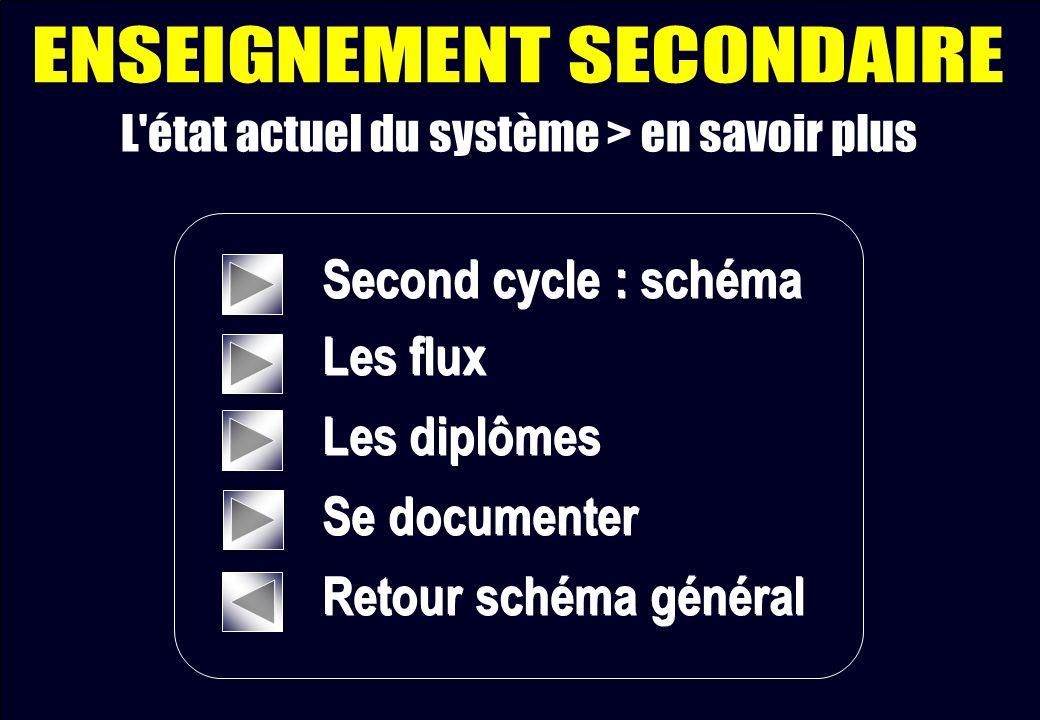 Second cycle : schéma Les flux Les diplômes Se documenter Retour schéma général Second cycle : schéma Les flux Les diplômes Se documenter Retour schém