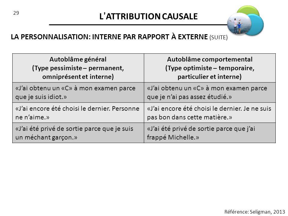 29 LATTRIBUTION CAUSALE LA PERSONNALISATION: INTERNE PAR RAPPORT À EXTERNE (SUITE) Référence: Seligman, 2013 Autoblâme général (Type pessimiste – perm