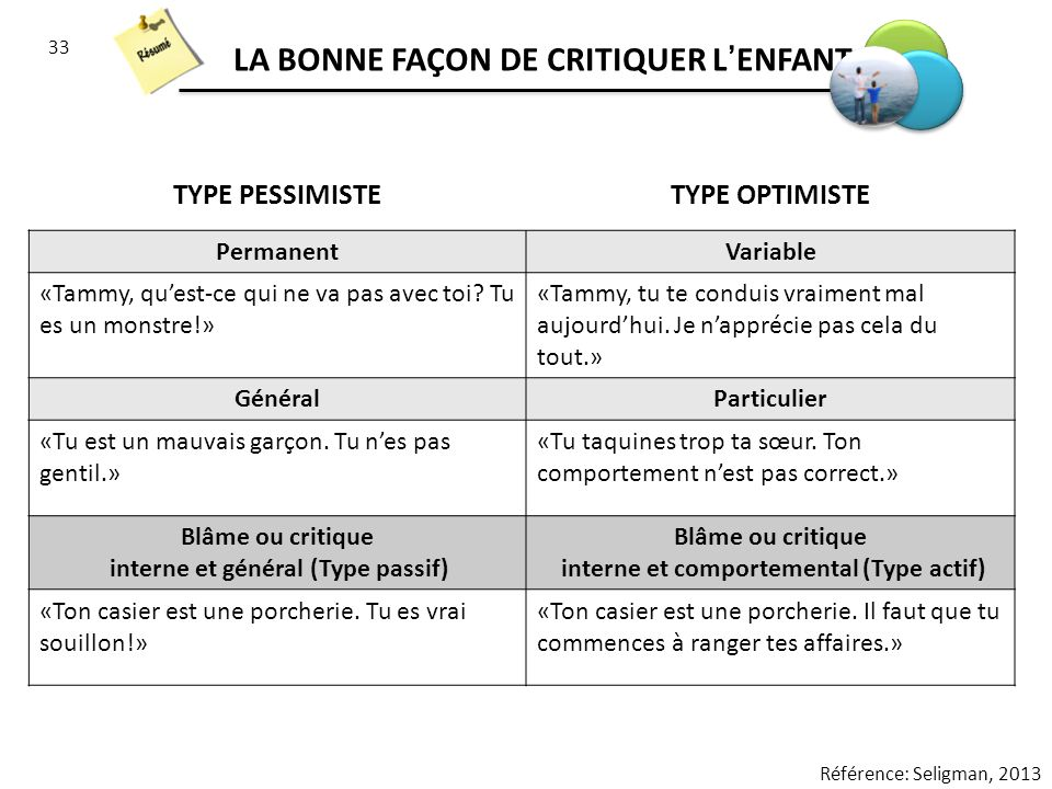 33 LA BONNE FAÇON DE CRITIQUER LENFANT Référence: Seligman, 2013 TYPE PESSIMISTETYPE OPTIMISTE PermanentVariable «Tammy, quest-ce qui ne va pas avec toi.