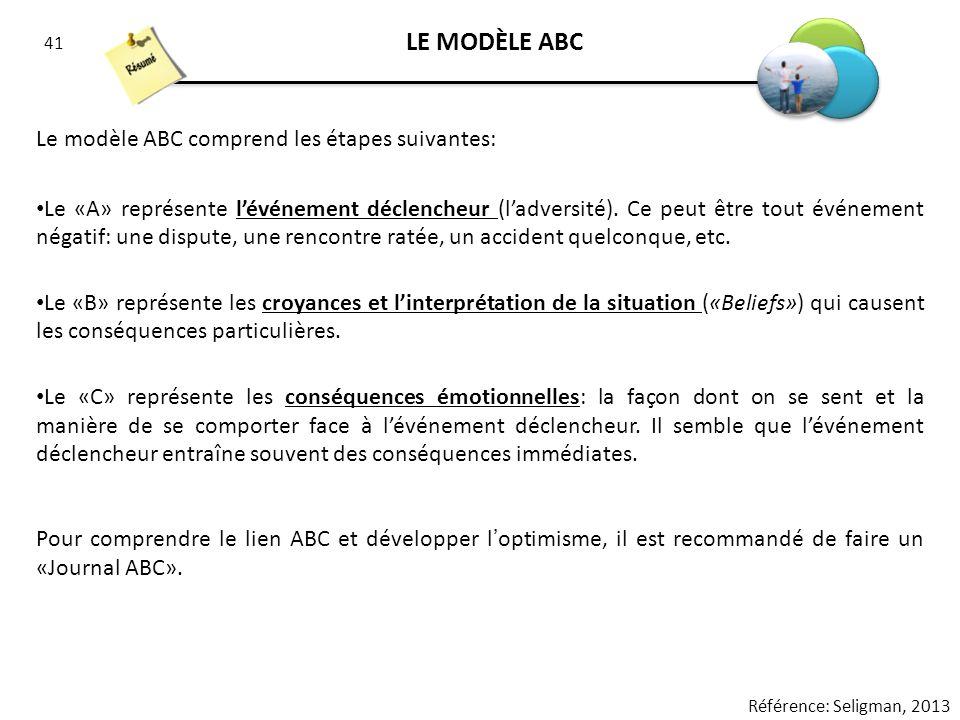 41 LE MODÈLE ABC Le modèle ABC comprend les étapes suivantes: Le «A» représente lévénement déclencheur (ladversité). Ce peut être tout événement négat