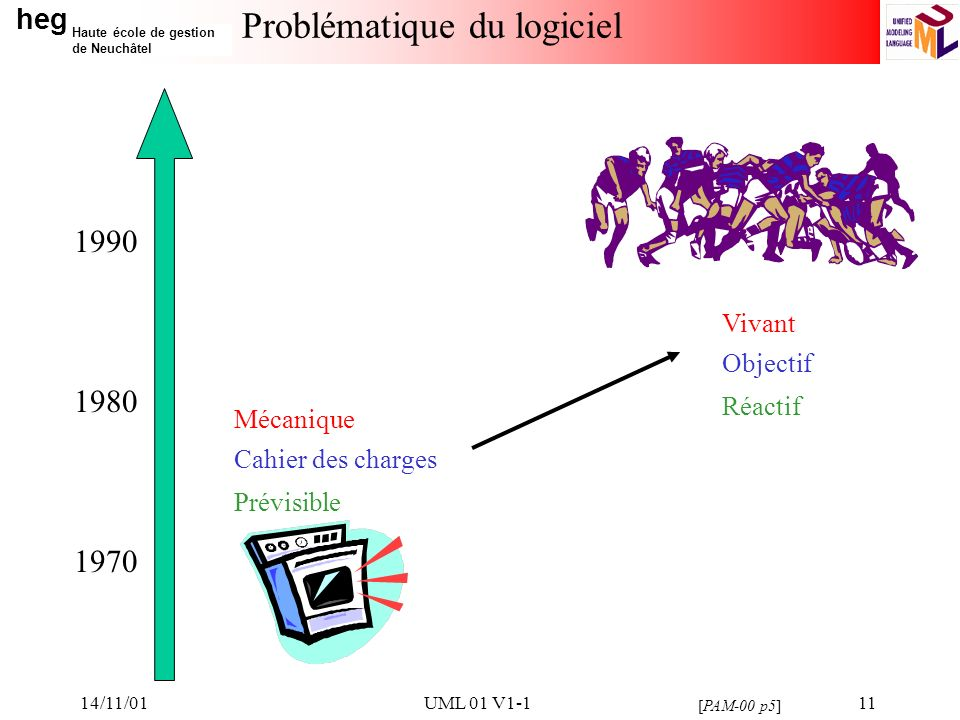 heg Haute école de gestion de Neuchâtel 14/11/01UML 01 V1-111 Problématique du logiciel [PAM-00 p5] 1970 1980 1990 Mécanique Vivant Cahier des charges Objectif Prévisible Réactif