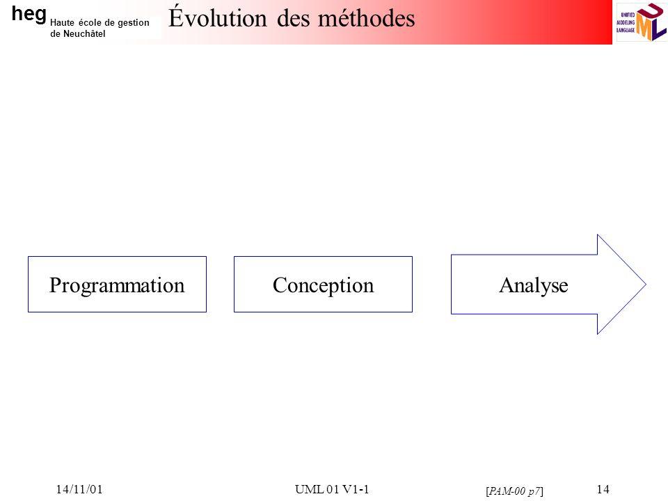 heg Haute école de gestion de Neuchâtel 14/11/01UML 01 V1-114 Évolution des méthodes ProgrammationConception Analyse [PAM-00 p7]