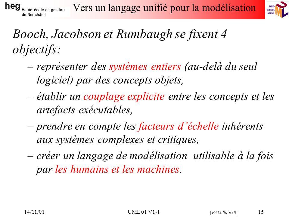 heg Haute école de gestion de Neuchâtel 14/11/01UML 01 V1-115 Vers un langage unifié pour la modélisation Booch, Jacobson et Rumbaugh se fixent 4 obje