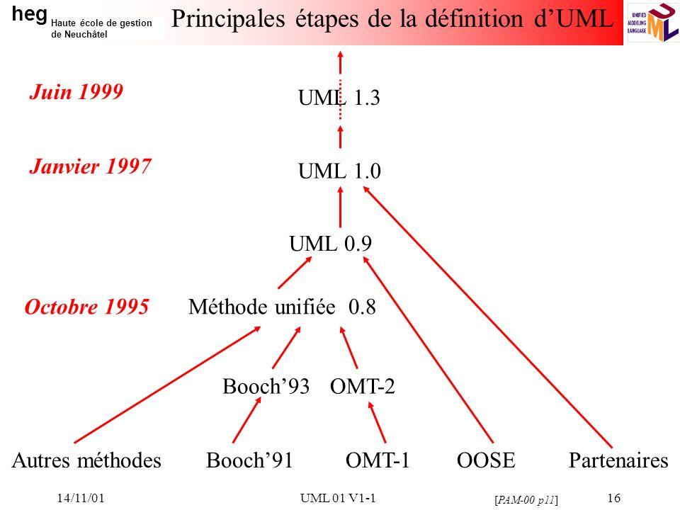 heg Haute école de gestion de Neuchâtel 14/11/01UML 01 V1-116 Principales étapes de la définition dUML [PAM-00 p11] Autres méthodesBooch91OMT-1OOSEPartenaires Booch93OMT-2 Méthode unifiée 0.8 UML 0.9 UML 1.0 Octobre 1995 Janvier 1997 Juin 1999 UML 1.3