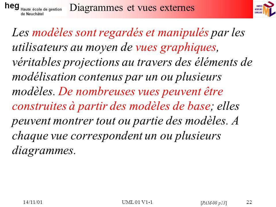 heg Haute école de gestion de Neuchâtel 14/11/01UML 01 V1-122 Diagrammes et vues externes Les modèles sont regardés et manipulés par les utilisateurs