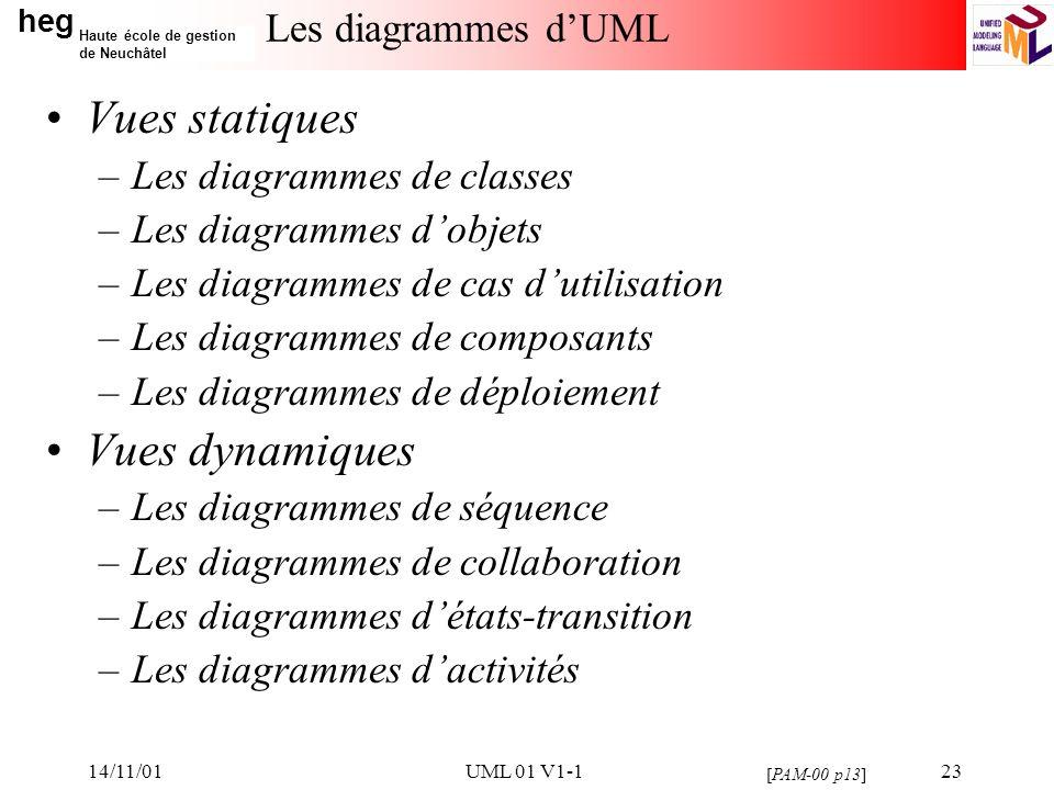 heg Haute école de gestion de Neuchâtel 14/11/01UML 01 V1-123 Les diagrammes dUML Vues statiques –Les diagrammes de classes –Les diagrammes dobjets –L