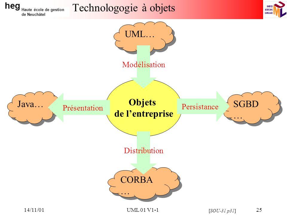 heg Haute école de gestion de Neuchâtel 14/11/01UML 01 V1-125 Technologogie à objets Objets de lentreprise Java… UML… CORBA … SGBD … Persistance Présentation Distribution [SOU-31 p31] Modélisation