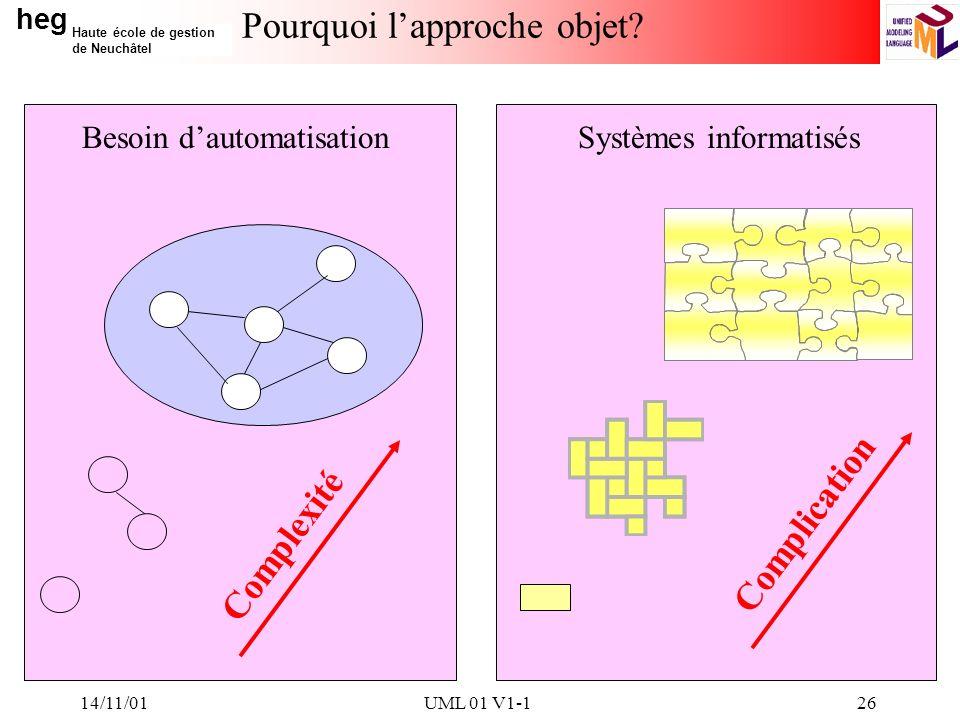 heg Haute école de gestion de Neuchâtel 14/11/01UML 01 V1-126 Pourquoi lapproche objet? Complexité Complication Besoin dautomatisationSystèmes informa