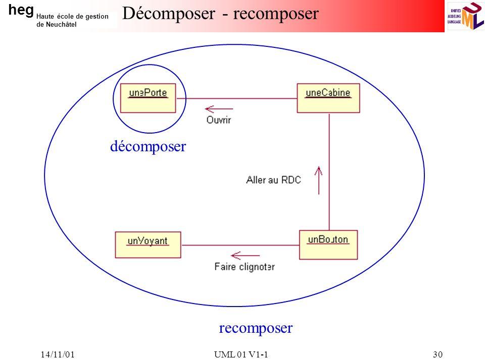 heg Haute école de gestion de Neuchâtel 14/11/01UML 01 V1-130 Décomposer - recomposer décomposer recomposer
