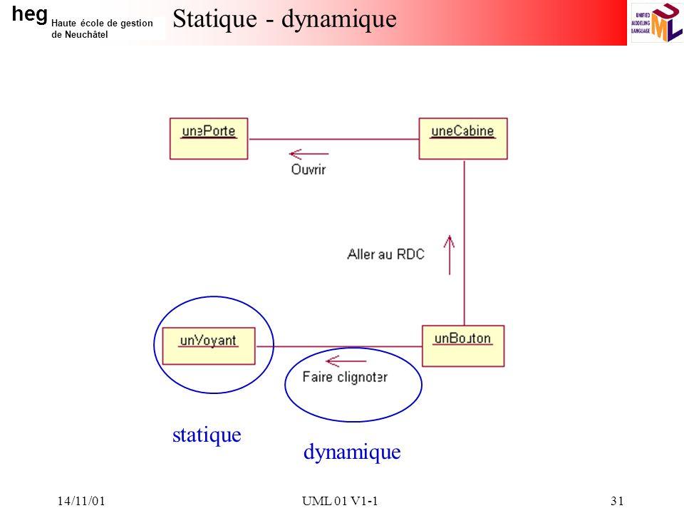 heg Haute école de gestion de Neuchâtel 14/11/01UML 01 V1-131 Statique - dynamique statique dynamique