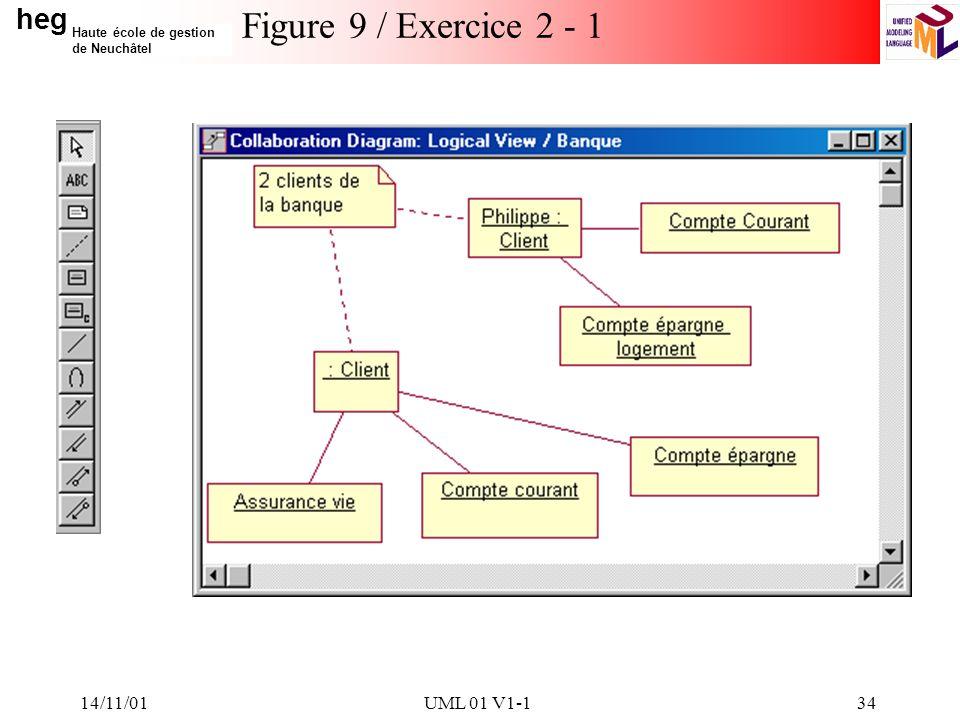 heg Haute école de gestion de Neuchâtel 14/11/01UML 01 V1-134 Figure 9 / Exercice 2 - 1